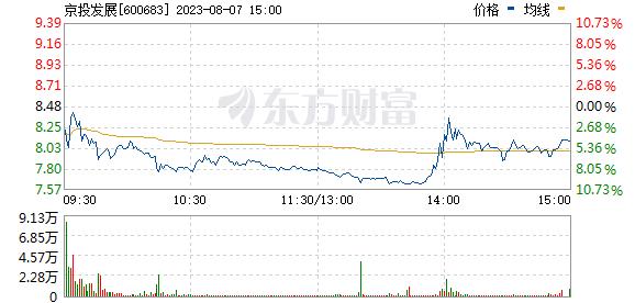 京投发展(600683)