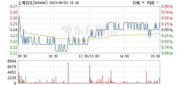 上海石化(600688)