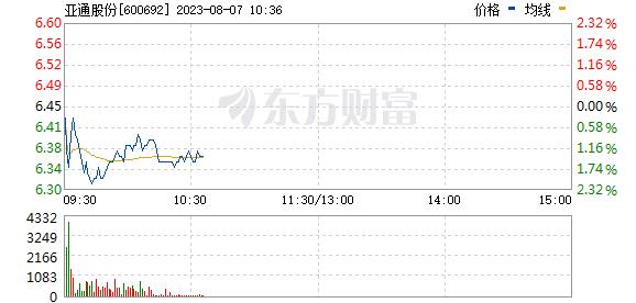 亚通股份(600692)