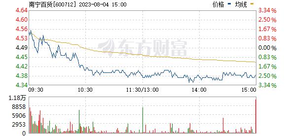 南宁百货(600712)