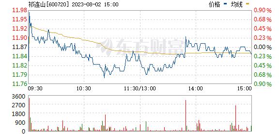 祁连山(600720)