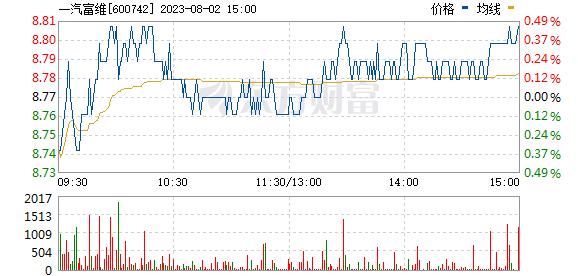 一汽富维(600742)