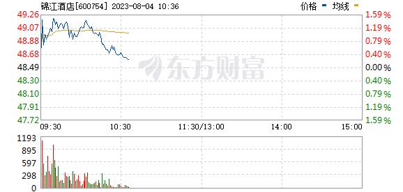 锦江股份(600754)