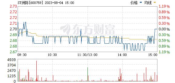 洲际油气(600759)