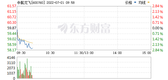 中航沈飞(600760)