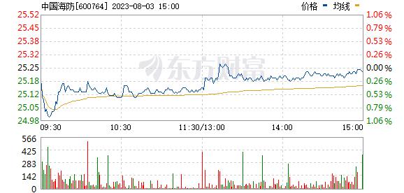 中国海防(600764)