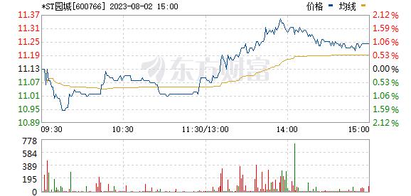 园城黄金(600766)