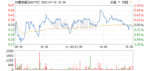 南京熊猫(600775)