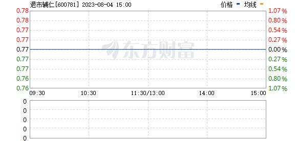 辅仁药业(600781)