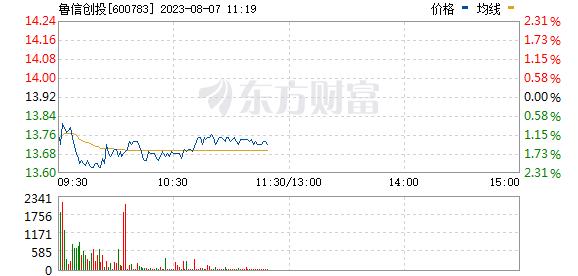 鲁信创投(600783)