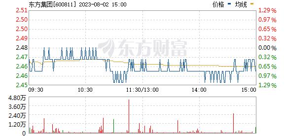 东方集团(600811)