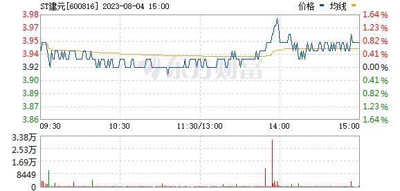 安信信托(600816)