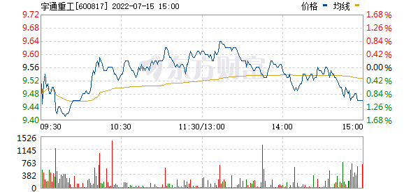 *ST宏盛(600817)