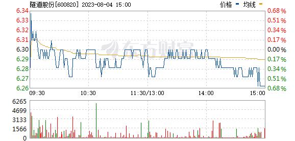 隧道股份(600820)