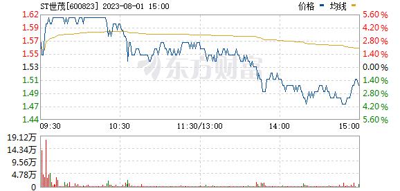 世茂股份(600823)