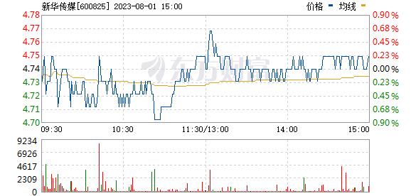 新华传媒(600825)