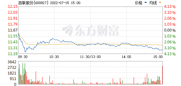 百联股份(600827)