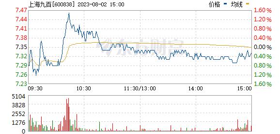 上海九百(600838)