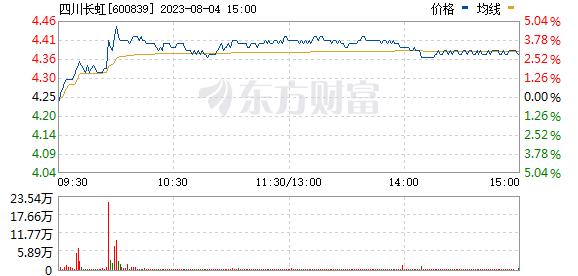 四川长虹(600839)