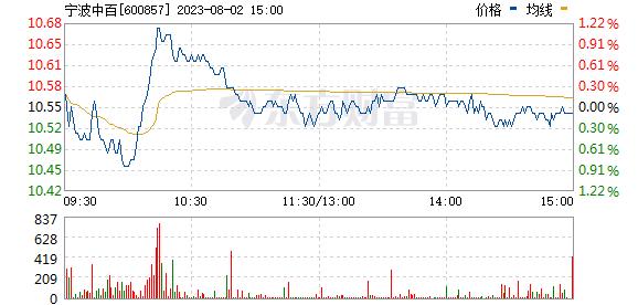 宁波中百(600857)