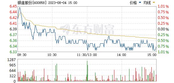 银座股份(600858)