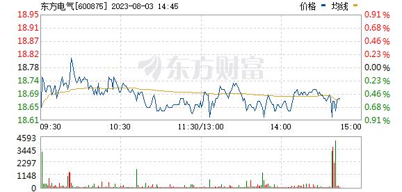 东方电气(600875)