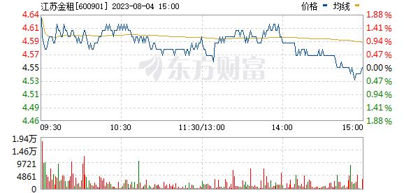 江苏租赁(600901)