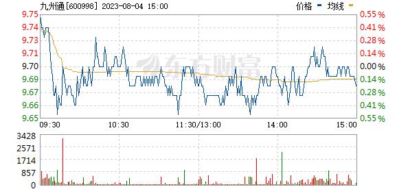 九州通(600998)