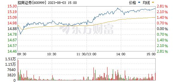 招商证券(600999)