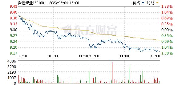 父亲同煤业(601001)股票标价_行情_走势图