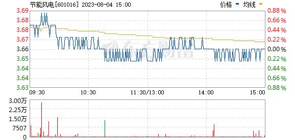节能风电(601016)