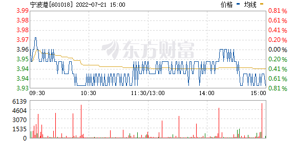 宁波港(601018)