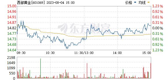 西部黄金(601069)