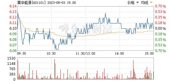 昊华能源(601101)
