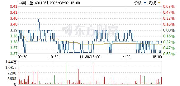 *ST一重(601106)