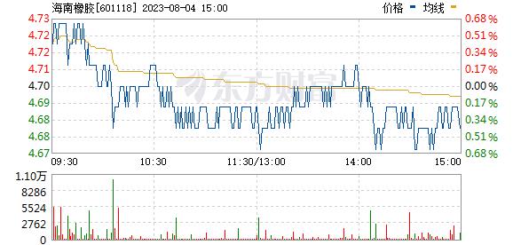 海南橡胶(601118)