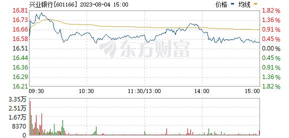 兴业银行(601166)