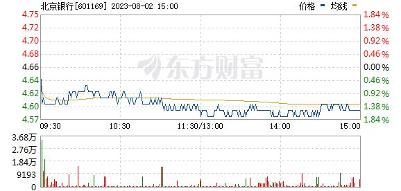 北京银行(601169)