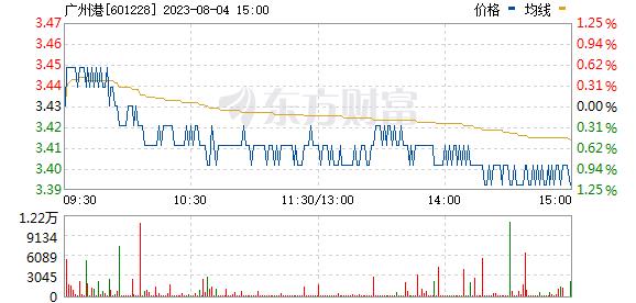 广州港(601228)