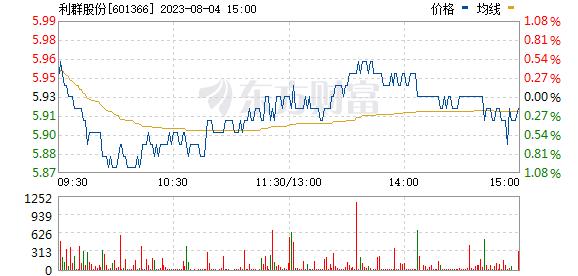 利群股份(601366)