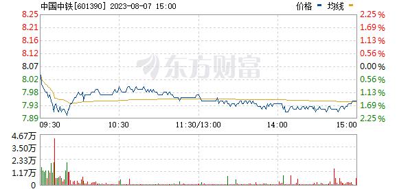 中国中铁(601390)