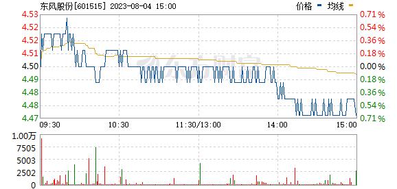 东风股份(601515)