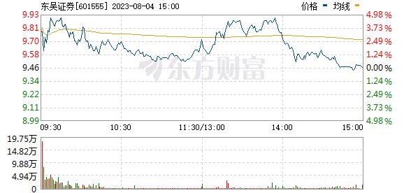东吴证券(601555)