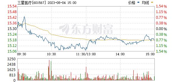 三星医疗(601567)