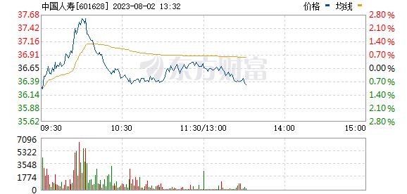 中国人寿(601628)