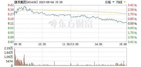 旗滨集团(601636)