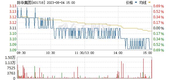 际华集团(601718)