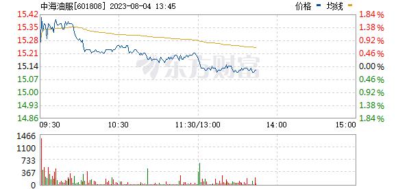 中海油服(601808)