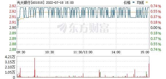 光大银行(601818)
