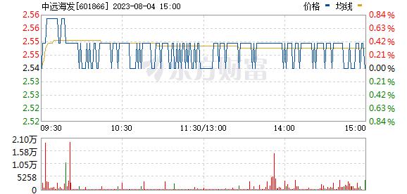 中远海发(601866)